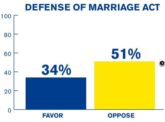 gay news, gay blog, marriage equality, same-sex marriage, defense of marriage act