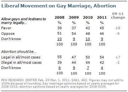 gay news, gay blog, marriage equality
