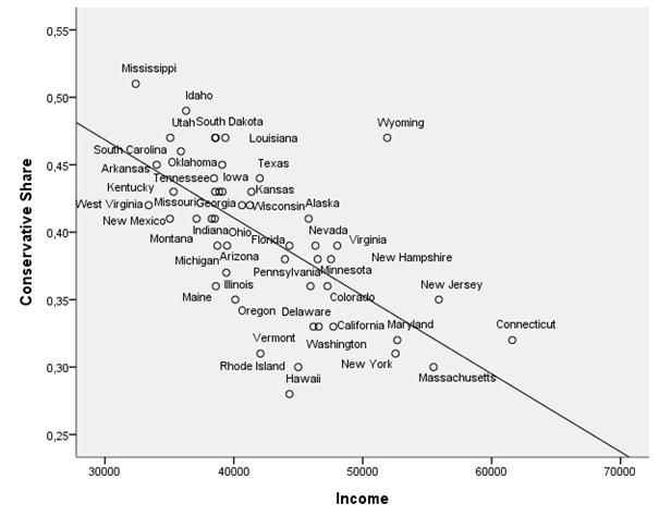 gay blog: republican, religion, income, gay news, conservatives are poorer, less educated