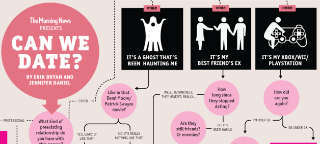 infographic, gay infographic, dating, gay blog