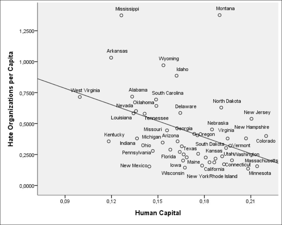 education, human capital, gay, infographic