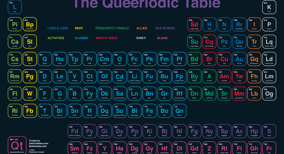 The Queeriodic Table of Elements