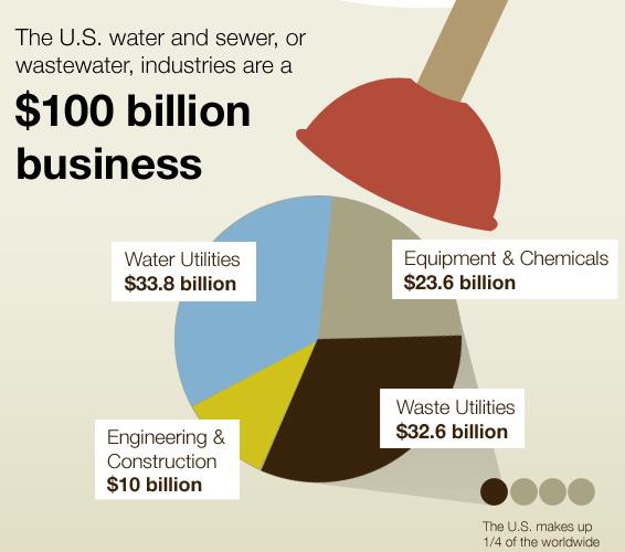 Pooponomics Infographic