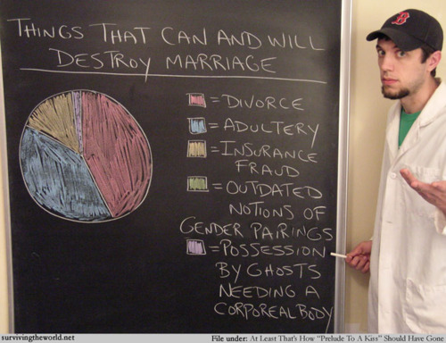 gay marriage, threats to marriage, marriage threats charts, biggest threat to marriage
