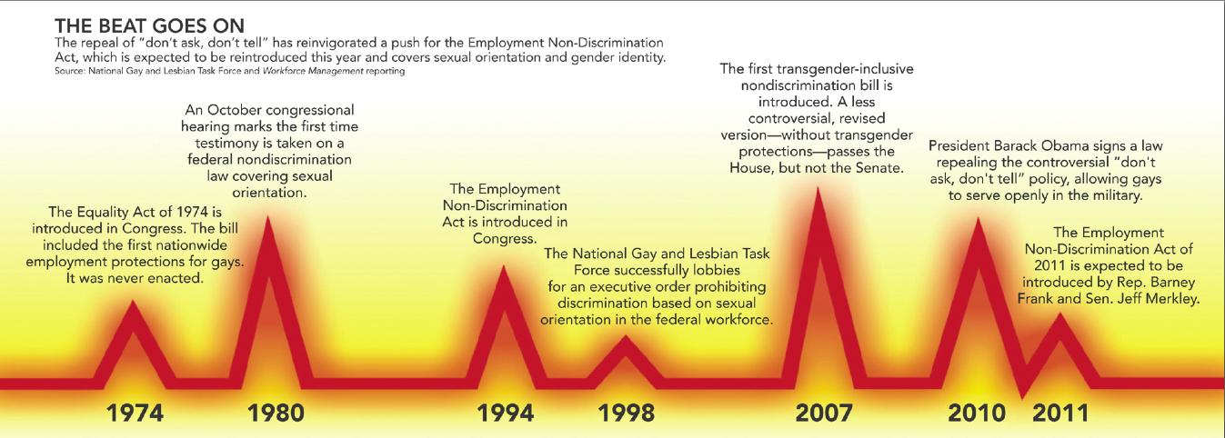 gay infographic, infographic, lgbt workplace portections, gay discrimination employment