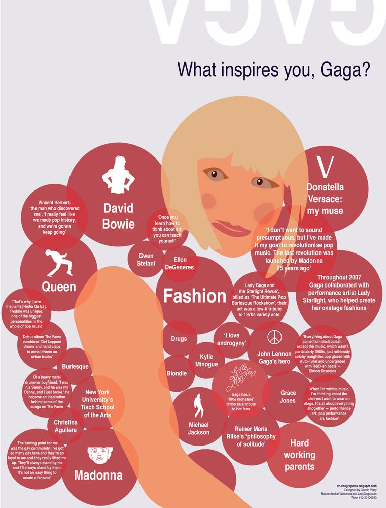 lady gaga infographic, lady gaga inspiration, gaga infographic, lady gaga graphic
