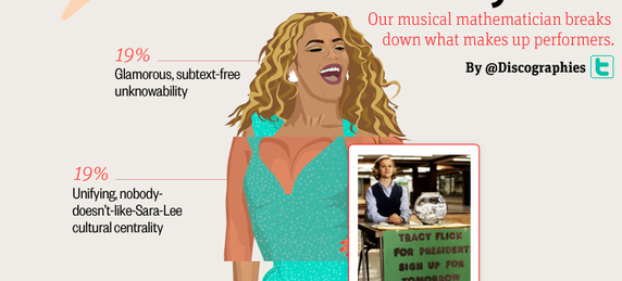 What's in a Beyonce? (Infographic)