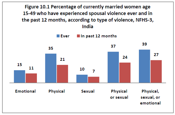 Domestic violence rates in India