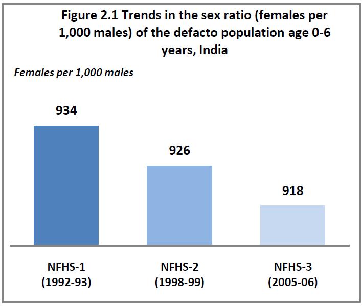 Gender ratios at birth in India