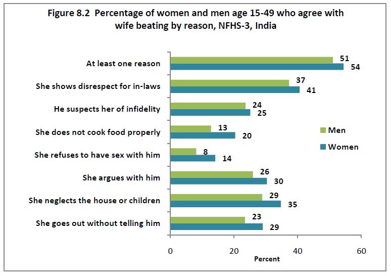 Attitudes toward domestic violence in India
