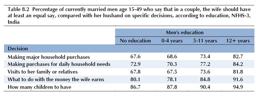 mens attitudes re womens equality