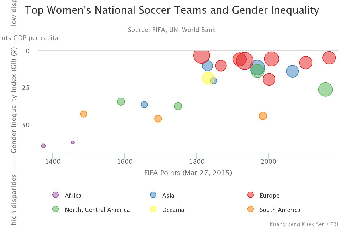 Gender equality, soccer, world cup, womens world cup