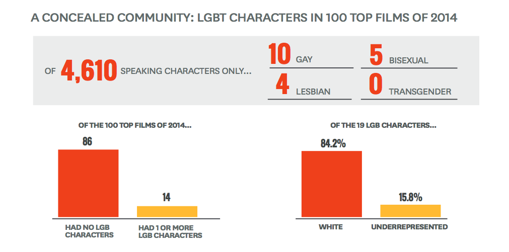 LGBT characters in Hollywood film