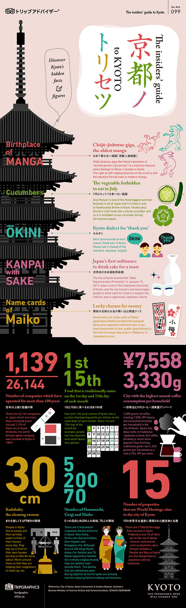 kyoto, tourism, japan, history, infographic
