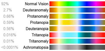 colorblind, statistics