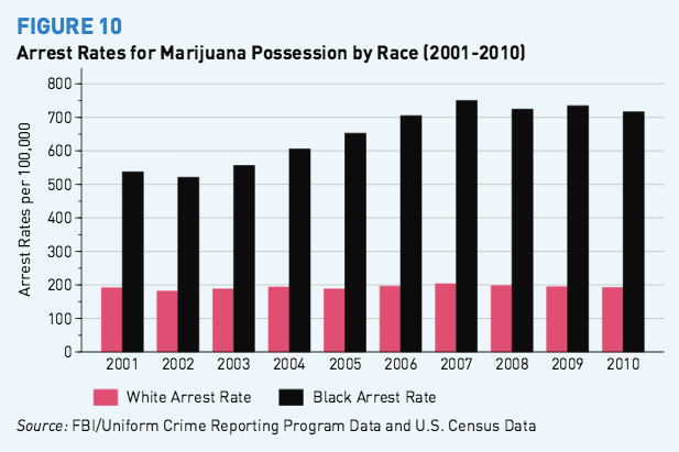 Race and Weed Arrests