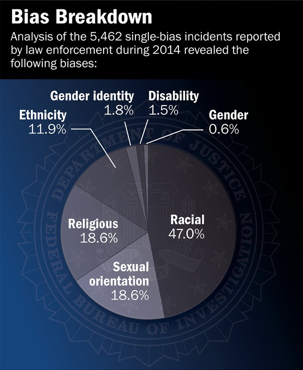 FBI 2014 Hate Crime Statistics