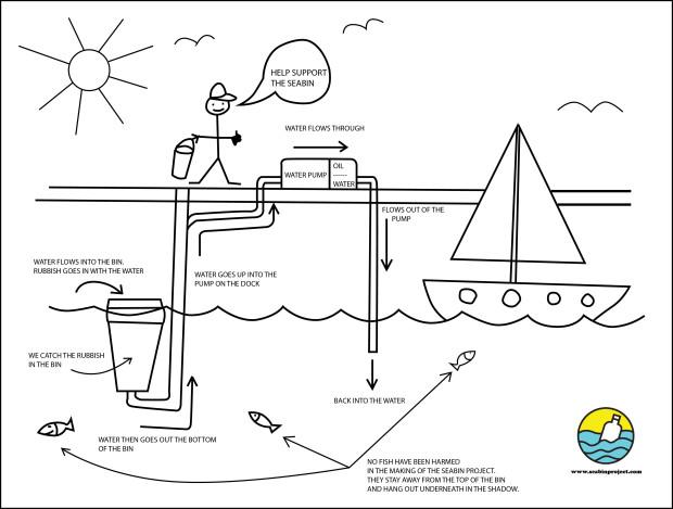 Diagram of Seabin ocean filtration system