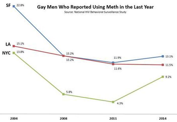 meth, methamphetamines, drugs, smoke, use, ad, anti-drug, NYC, LA, SF, chart, statistics