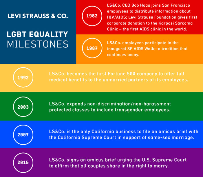 Levi Strauss, LGBT rights, rainbow flag, equality, business practices