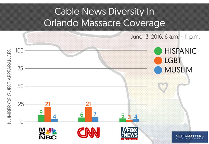 MSNBC, CNN, Fox News, cable, coverage, news, Hispanics