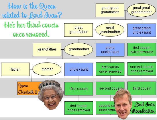 Queen Elizabeth II, Lord Ivan Mountbatten, English, royal, gay, Britain, UK, family tree, chart, third cousin once removed