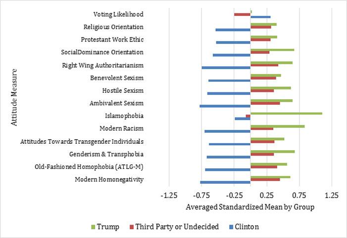 Karen L. Blair, Donald Trump, Hillary Clinton, supporters, Islamophobia, homophobia, chart, study, attitudes, supporters