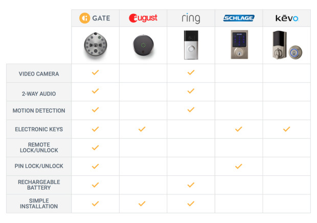GATE, Smart Lock, IndieGogo, All-in-one lock