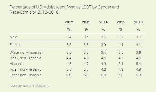 gallup lgbt gender ethnicity