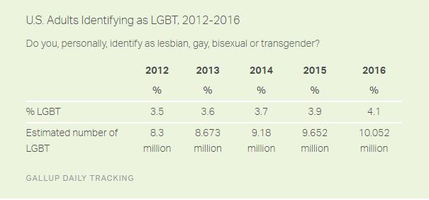 More Americans LGBT, gallup lgbt poll