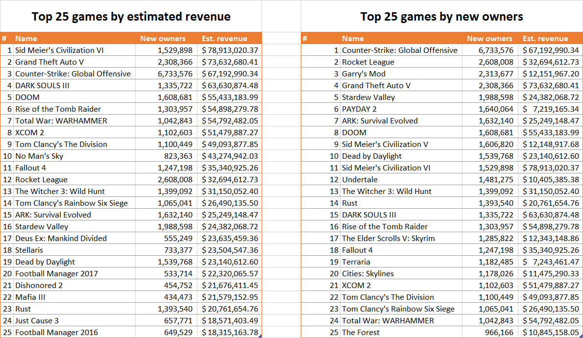 top selling steam games galyonik stardew valley