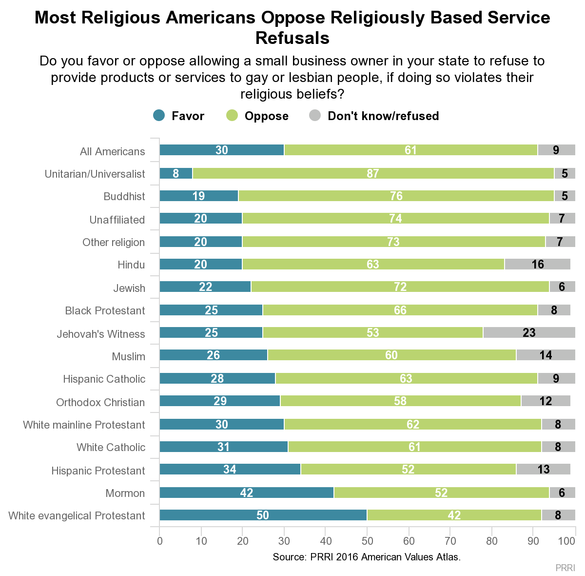 Most Religious Americans Oppose Religiously Based Service Refusal