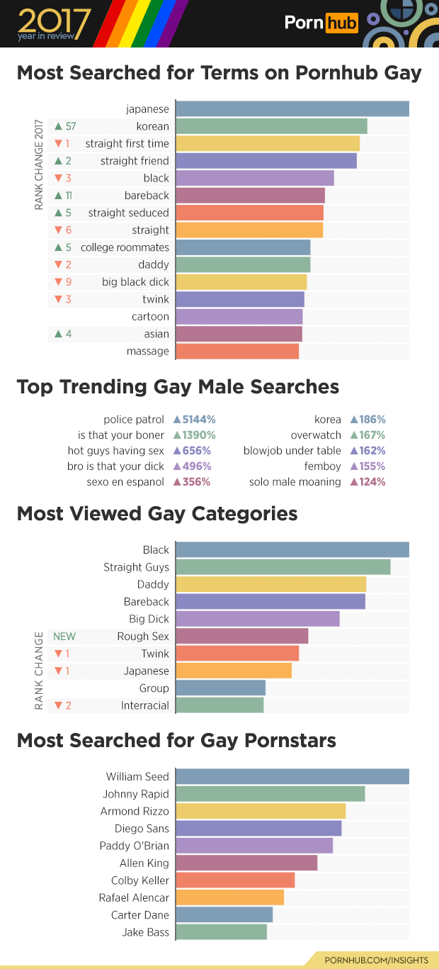most searched gay porn