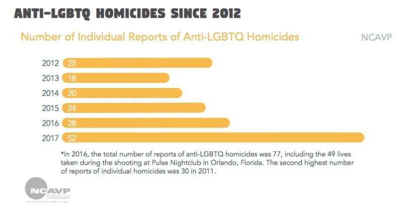 anti-lgbt murders