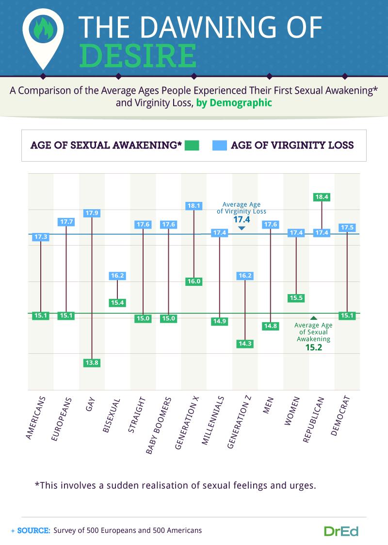 gay virginity survey 02
