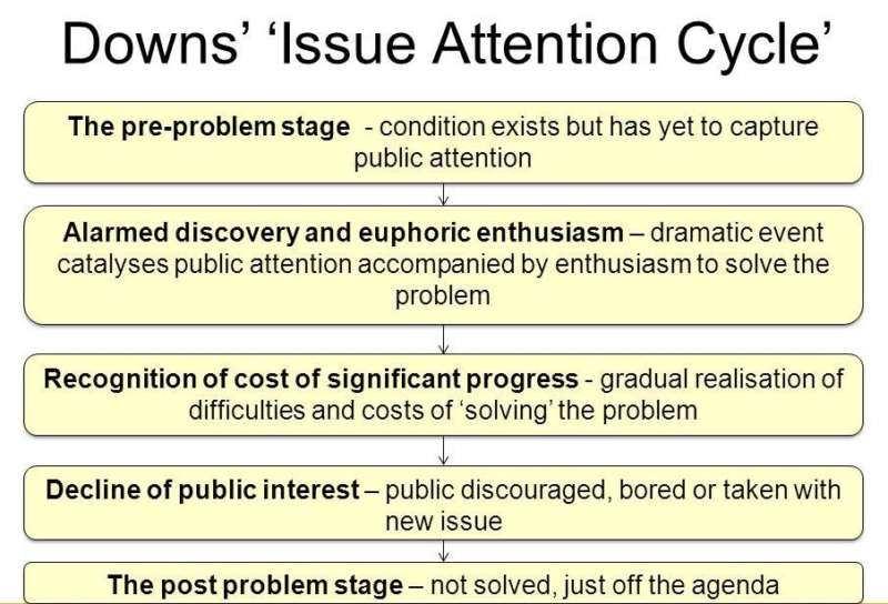 chechnya purge 01, downs issue attention cycle, chart, explanation