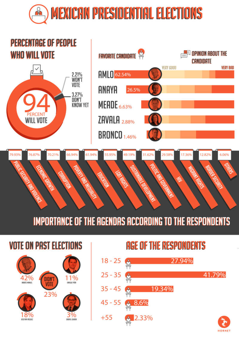 Mexican Presidential Election graph Andrés Manuel López Obrador