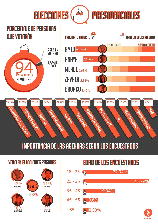 Elecciones presidenciales en mexico