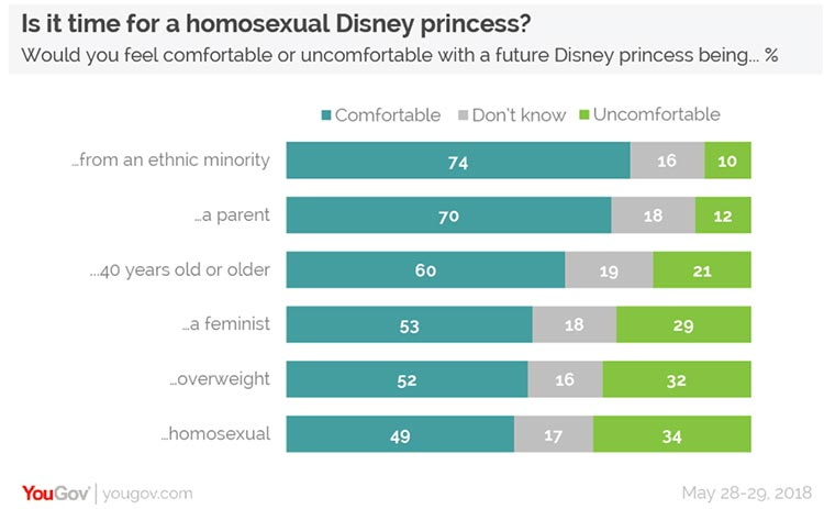 gay disney princess 2