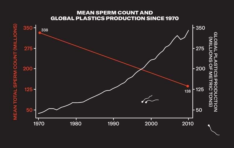 lower sperm count 01 infertile men